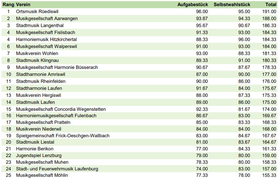 Rangliste Laufenburg 2018
